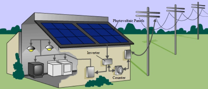 Increased security in the supply of sustainable energy sources through a DC distribution system